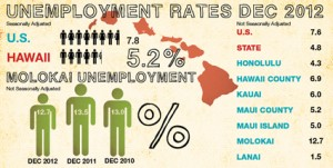 Infographic by Laura Pilz, data courtesy Dept. of Labor and Industrial Relations