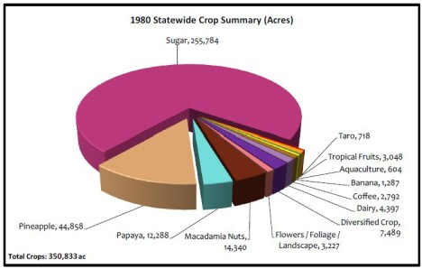 35 Years of Agriculture