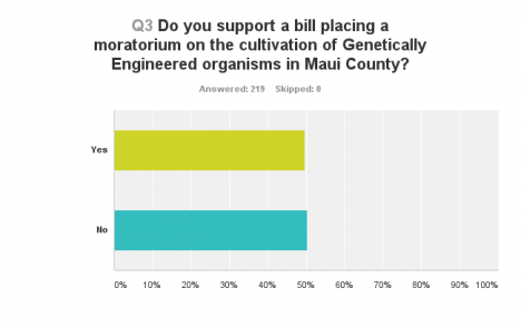 GMO Moratorium Survey Results