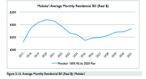 100% Renewable Energy for Molokai by 2020