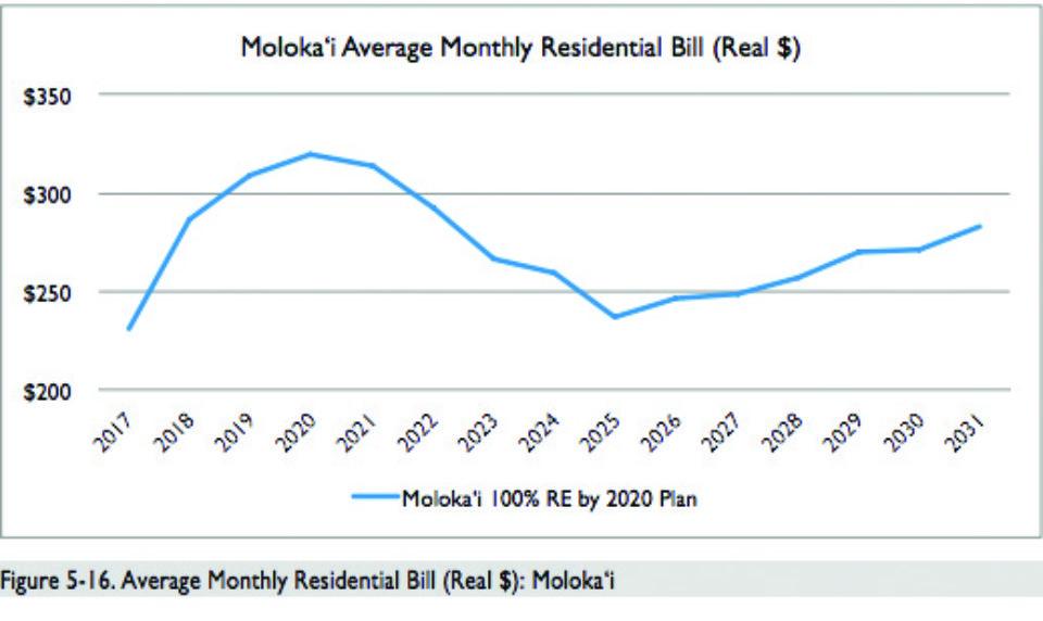 100% Renewable Energy for Molokai by 2020