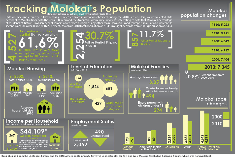 Molokai_Stats